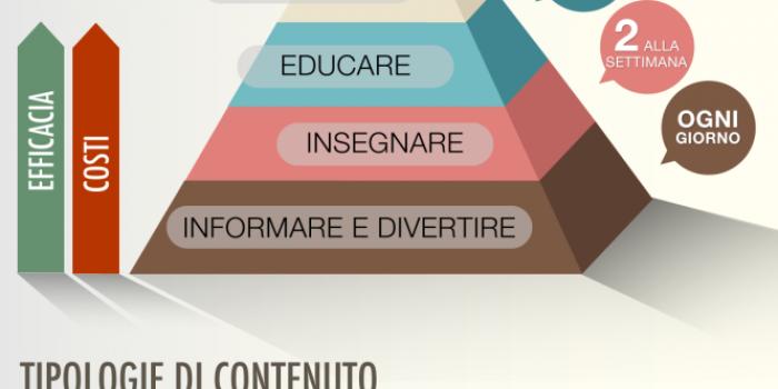 Pyramid-contentmarketing-e1403003144253